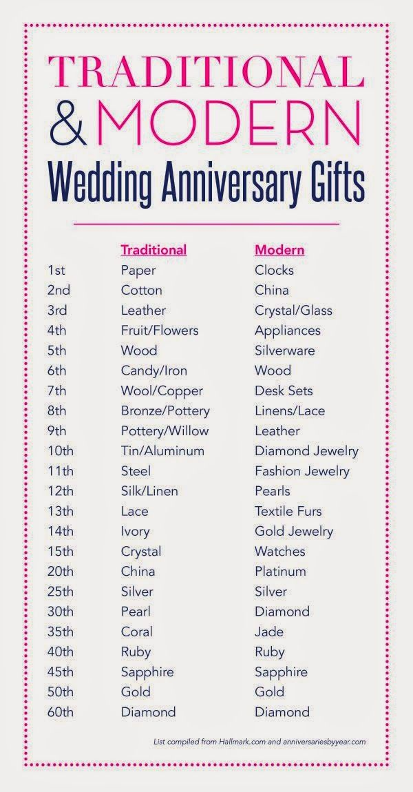 Traditional And Modern Wedding Anniversary Gifts 1st