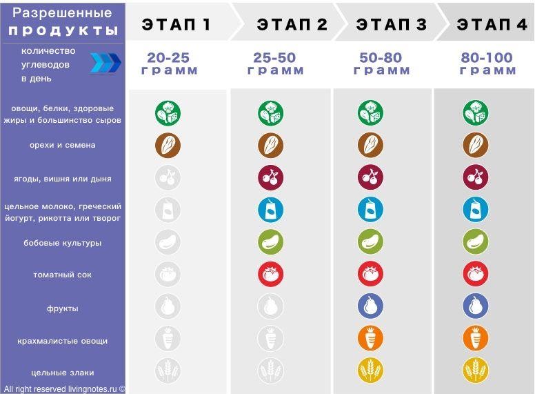 Таблица Диете Аткинса. Диета Аткинса: меню на неделю, на месяц, на каждый день. Полная таблица углеводов и продуктов для диеты Аткинса