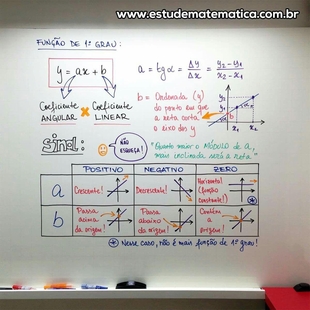 Mapa mental de funções 1 grau | Matemática | Pinterest | Math ...