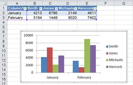 Build Dynamic Charts In Excel  Techrepublic  Iphone