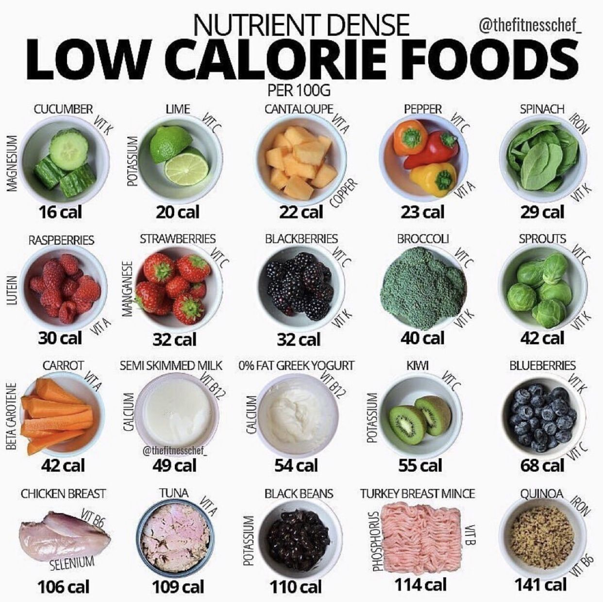 Pin By Andini Maheswari On Health Control Calories In 2020 Calorie Dense Foods Healthy Eating Cucumber Calories
