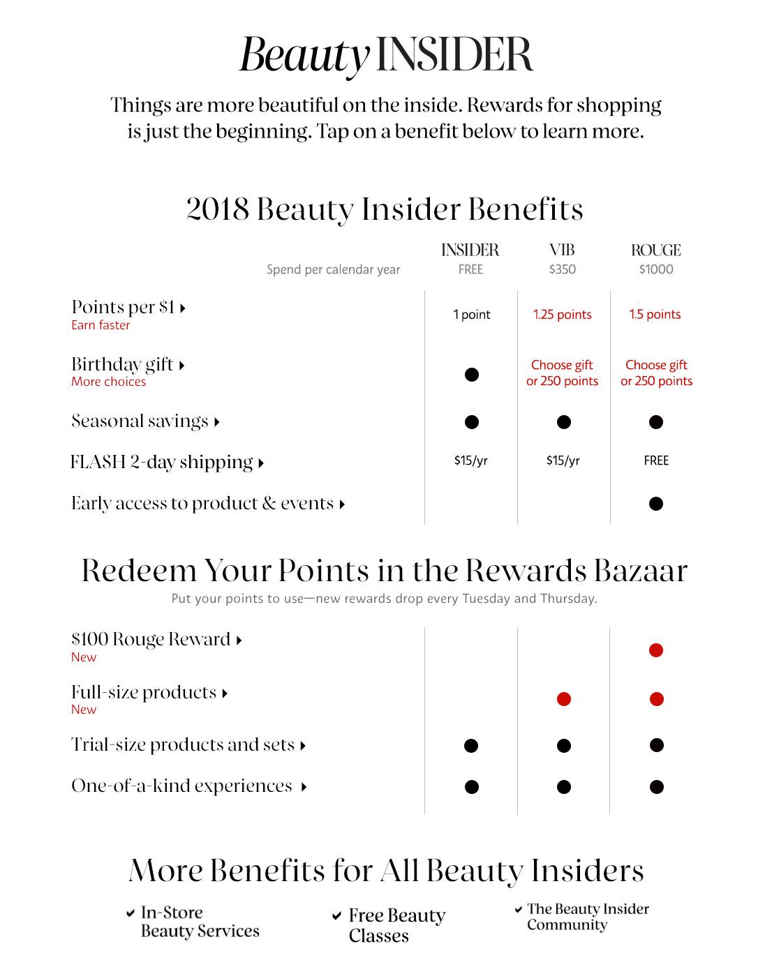 Coh Medical Benefits