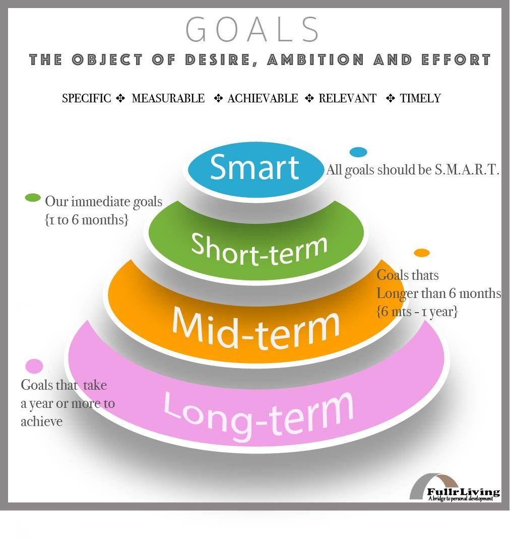 Short term and long term goals essay