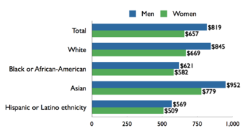 Graphs Of Income In The Us By Race Gender Income Inequality In The United States Wikipedia The Anger Management Classes Gender Inequality Gender Pay Gap