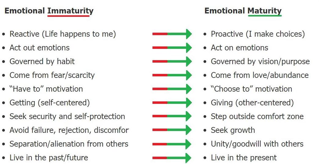 Image] Emotional Maturity cheat sheet   The Reality of it