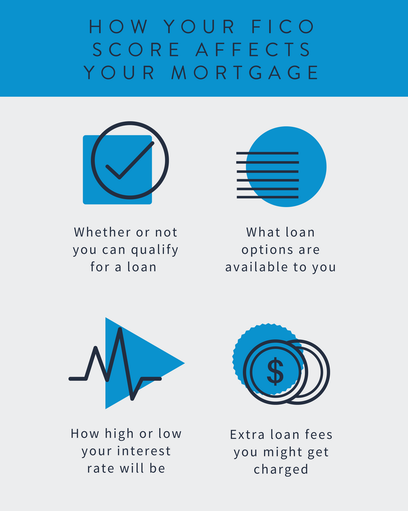 What Your Credit Score Means For Your Mortgage Mortgage Loans