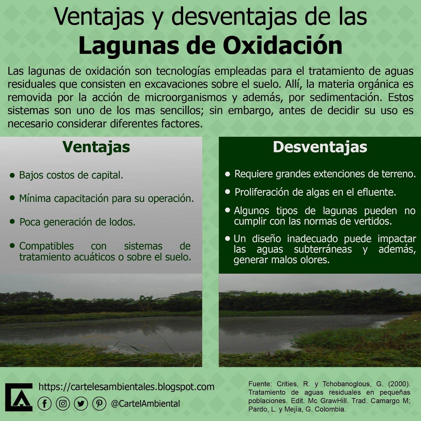 Carteles Ambientales Uso De Lagunas Si O No Ambiente Educaciónambiental Tratami Tratamiento De Aguas Residuales Educacion Ambiental Tratamiento De Aguas