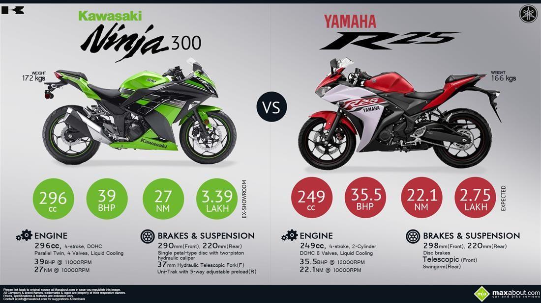 Kawasaki Ninja 300 Vs Yamaha Yzf R25 Kawasaki Ninja 300 Yamaha