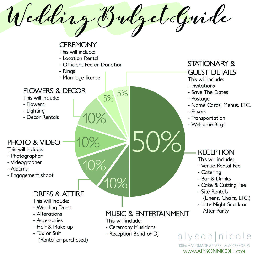 wedding budget breakdown guide pretty little wedding planning