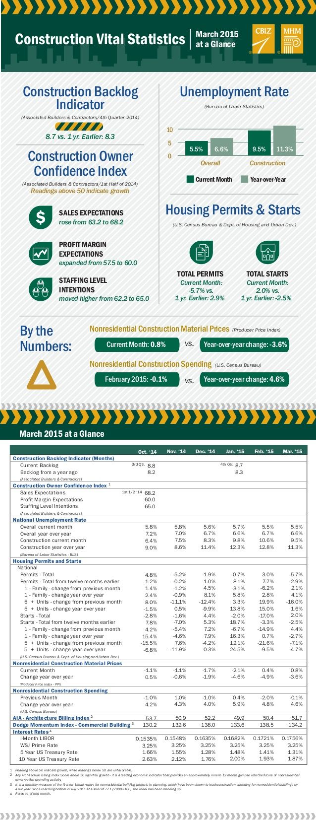 The March 2015 Construction Vital Statistics provide construction industry unemployment rates, as well as information about permits, starts, prices, spending, interest rates and more.