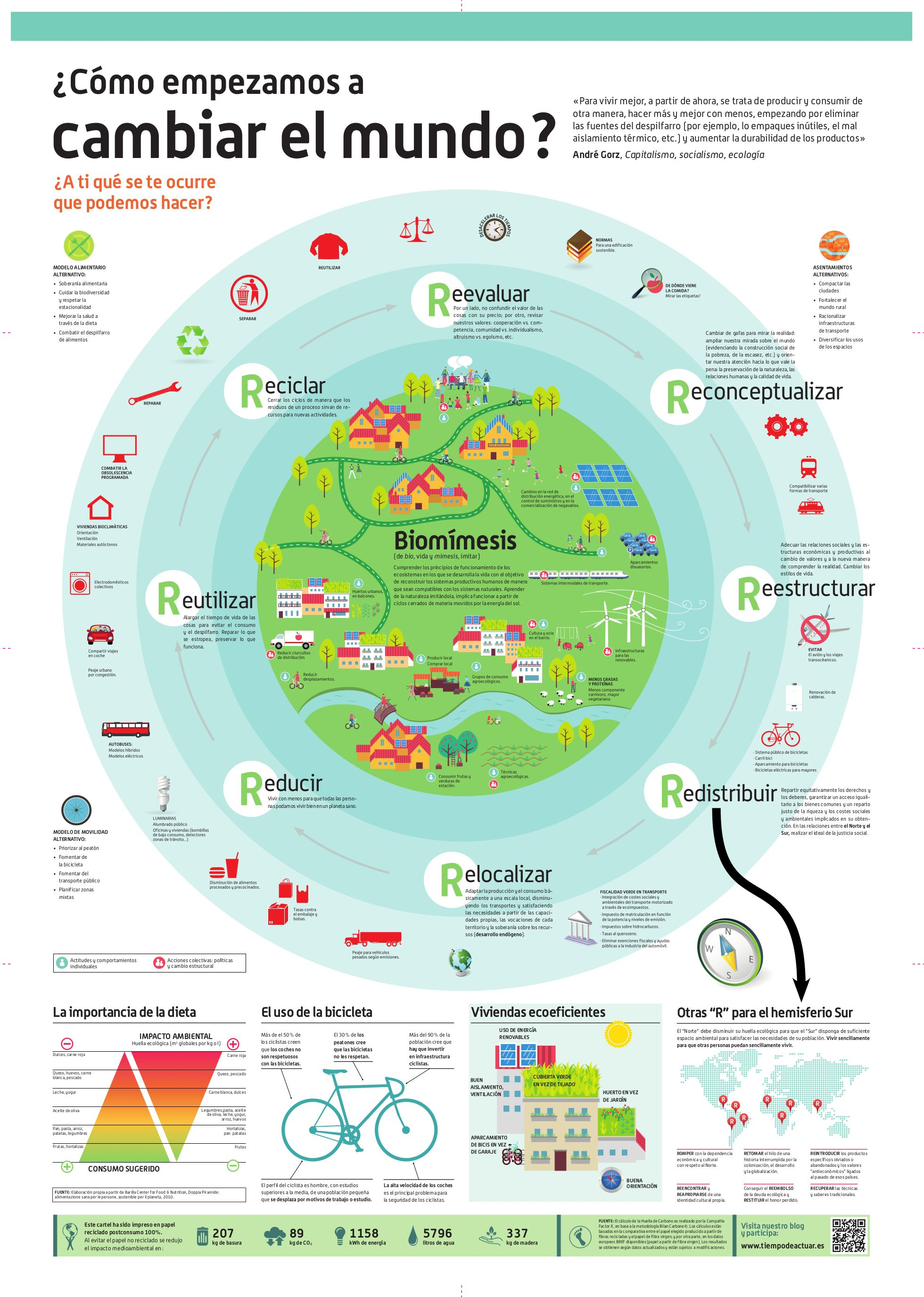 Como Empezamos A Cambiar El Mundo Infografia Cambiar El Mundo Salud Y Medio Ambiente Objetivos De Desarrollo Sostenible