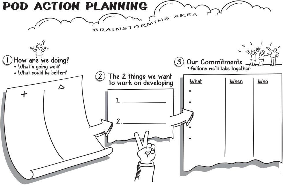 Action Planning Template: http://lanechangeconsulting.com
