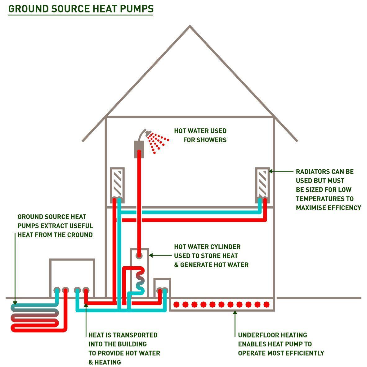 heat pump diagram commercial Google Search Heat pump