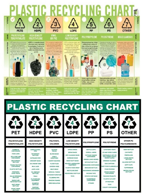 Plastic Recycling Chart (some fair better than others when exposed