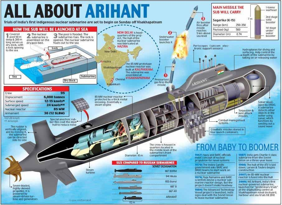 Korabli Aviaciya I Offshore Technology Indiya Prisoedinitsya K Elitnoj Lige Atomnoj Podvodnoj Lodki Vladeyushej Countriesin Nuclear Submarine Submarines Submarine