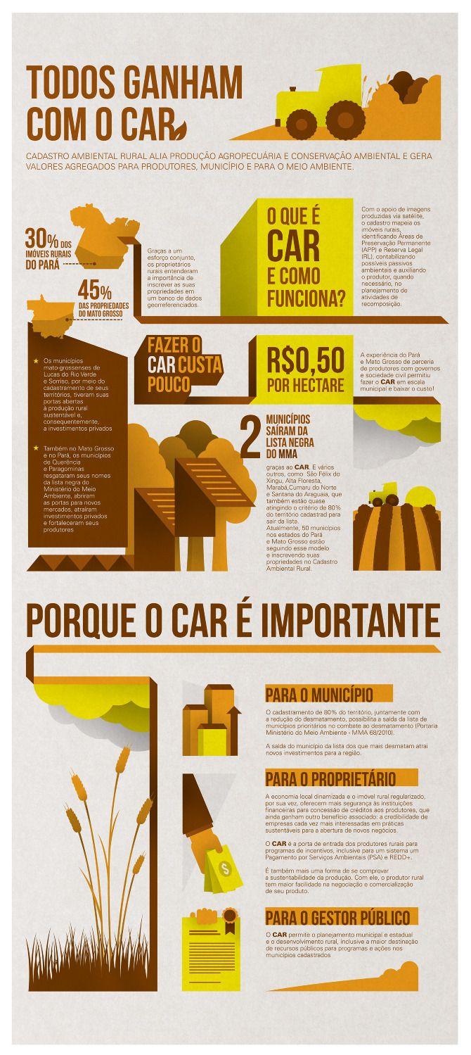 Infographic The Nature Conservancy Pedrop Portflio Graphic