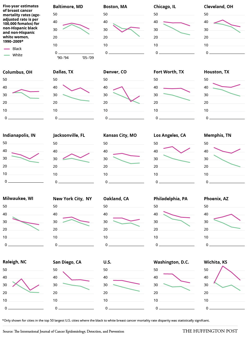 All breast cancer mortality chicago