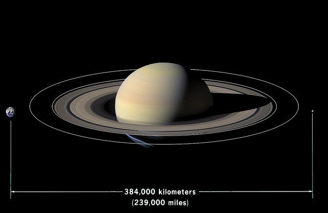 Saturn S Rings Compared With Earth Moon Distance Saturn Space Planets Planets