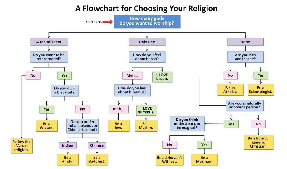 A flowchart for choosing your religion Religion, Flowchart and Humor - what is a flowchart