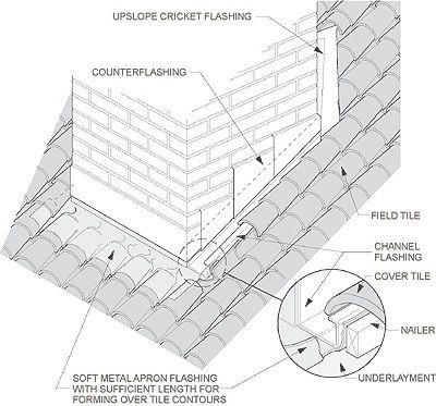 Clay Tile Roof Flashing