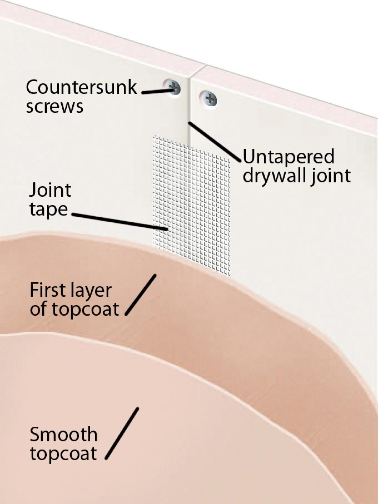 Image Result For Polish Plaster To Drywall Sizes Interior Wall