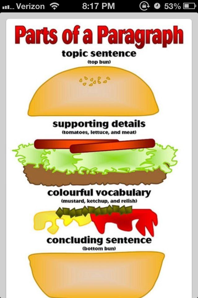 Teaching- Hamburger- Parts of a paragraph | Pendidikan