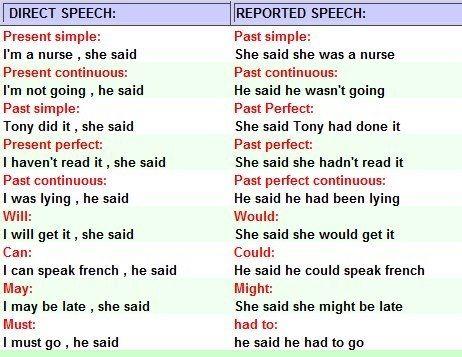Reported speech ingls pinterest english learning english and direct vs reported speech ibookread Read Online