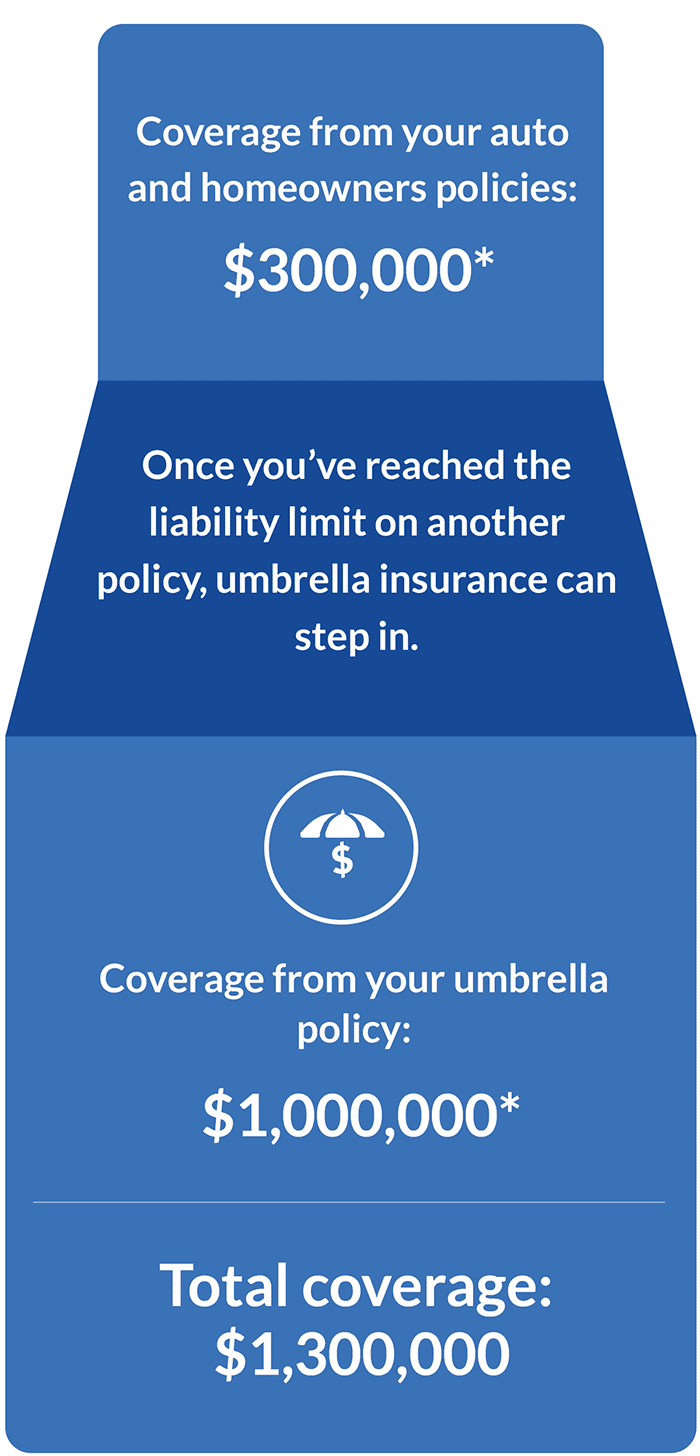 Umbrella Insurance Get A Free Quote Today Geico Umbrella