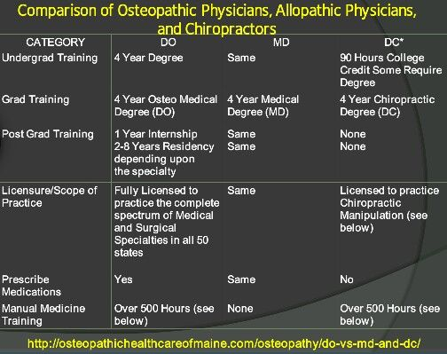 Do Vs Md Vs Chiropractor Common Misconception Do S Are Not