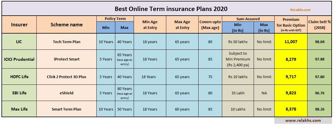 5 Best Online Term Life Insurance Plans 2020 Term Insurance