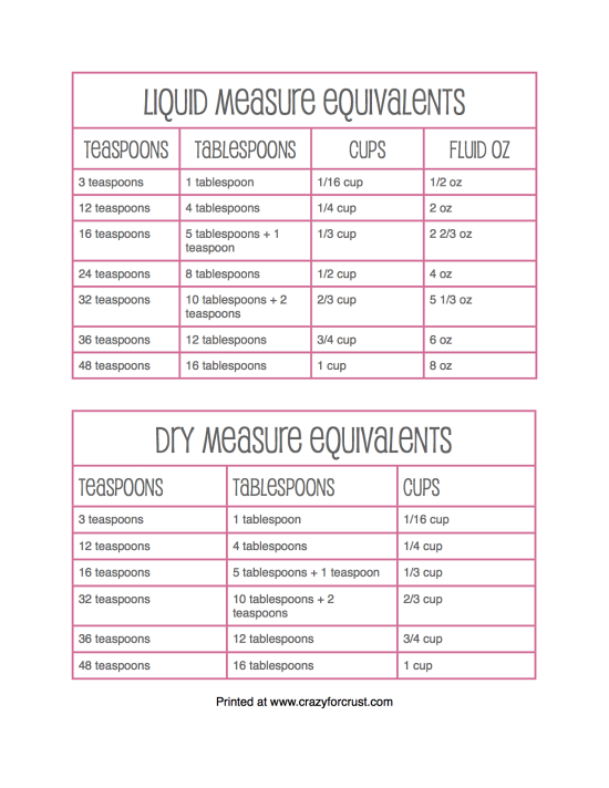 Measurement equivalent free printable at crazyforcrust measure equivalents for converting recipe serving amounts forumfinder Choice Image