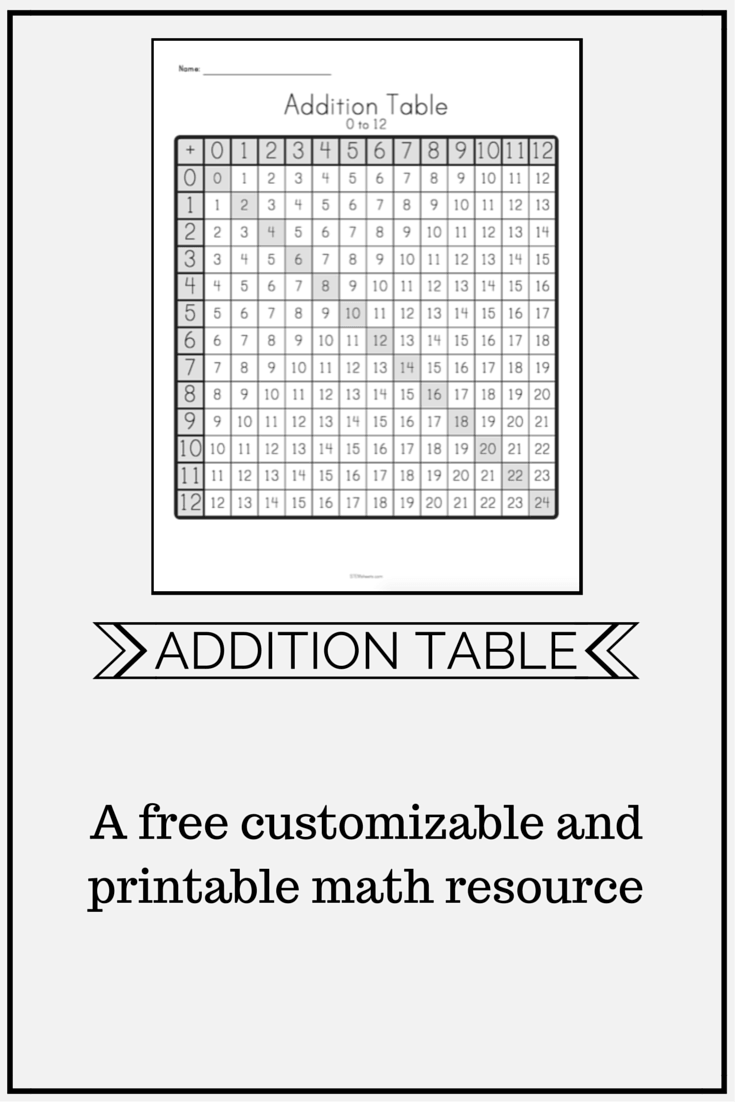 Addition Table Customizable And Printable Math Resources Math Math Stem