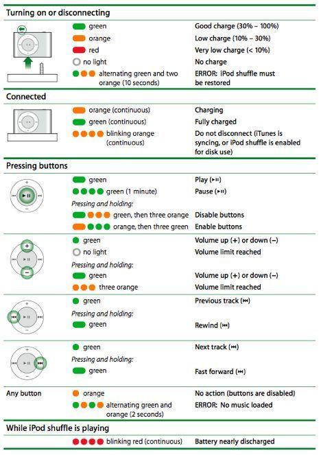 ipod shuffle 2nd generation understanding status light behavior rh pinterest com ipod shuffle gen 2 manual manuale ipod shuffle 2 generazione