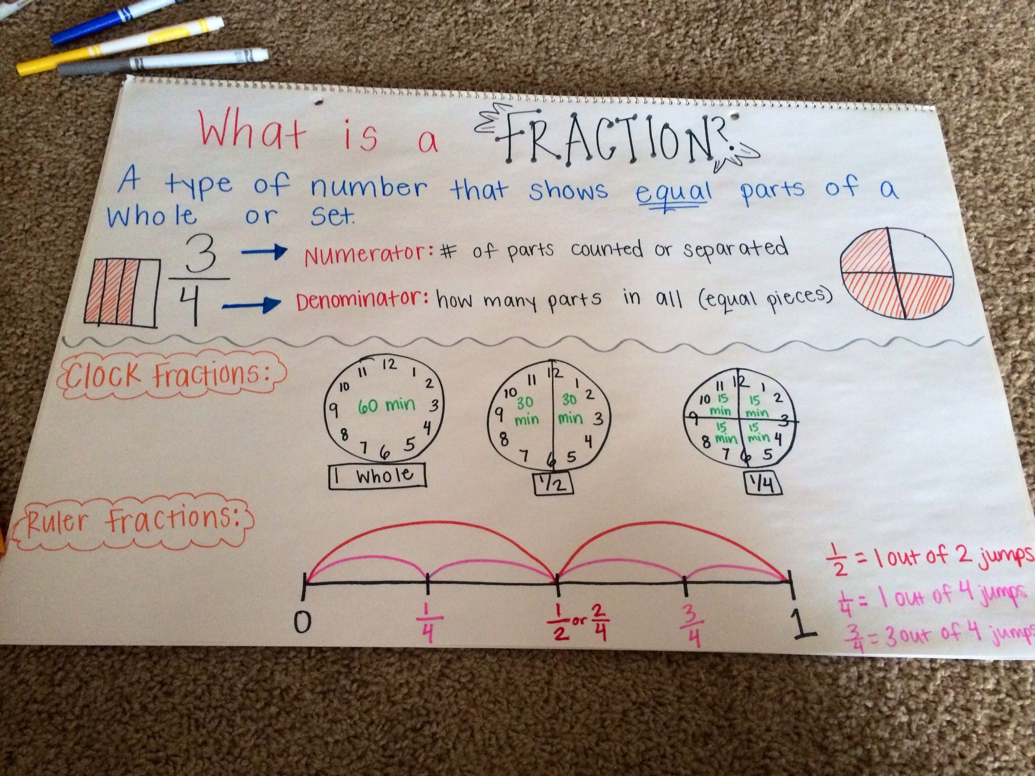 Chart To Introduce Fractions With Images