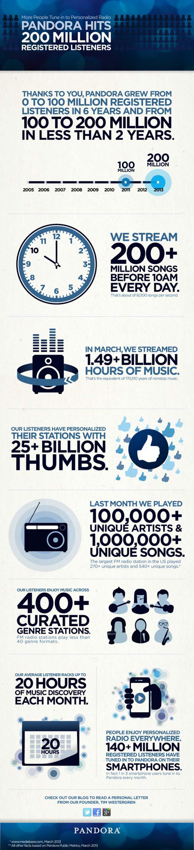 200 miljoen gebruikers voor Pandora