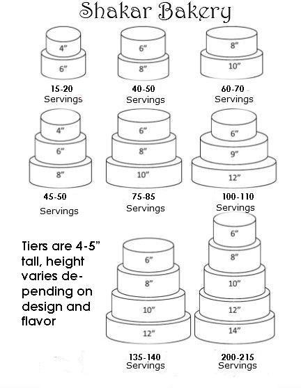 The Truth Behind Cake Servings Shakar Bakery Wedding