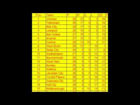 EPL Table Premier League standings after 29 matches Aryan Abid - best of epl table