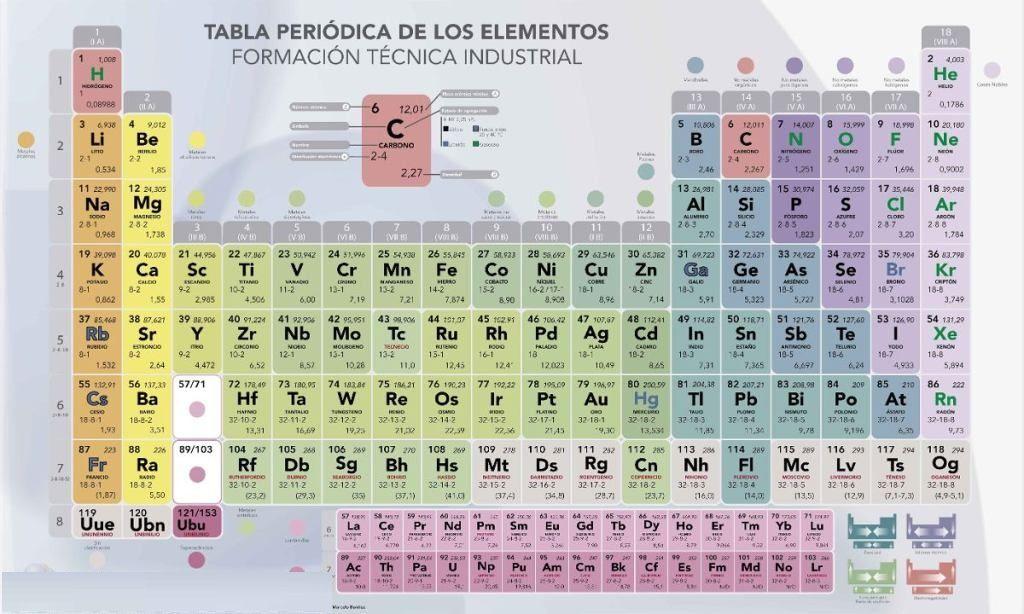 Descargar tabla periodica actualizada tabla periodica completa descargar tabla periodica actualizada tabla periodica completa tabla periodica elementos tabla periodica groups urtaz Gallery