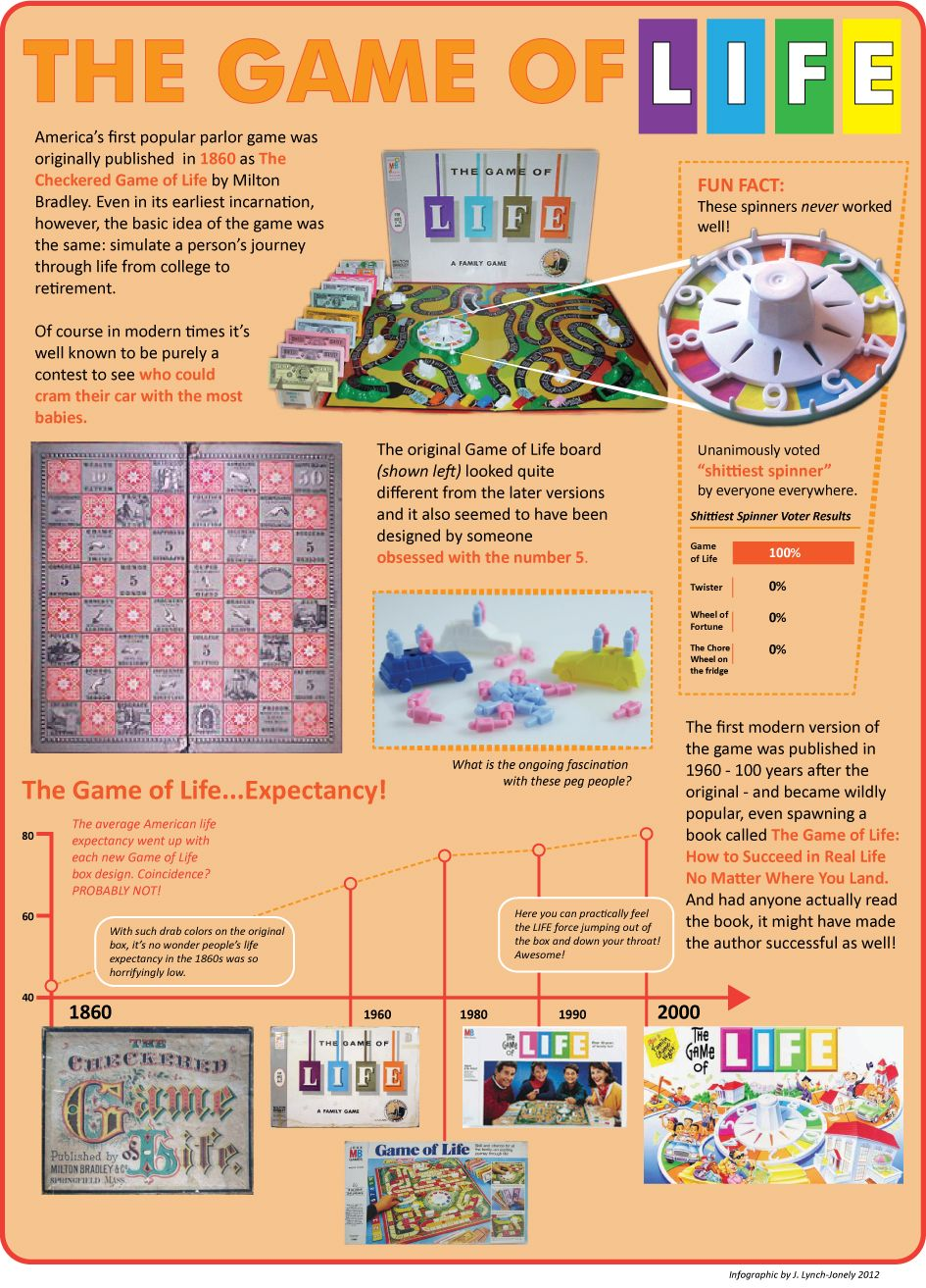 Infographics Classic Board Game Nostalgia Presents The