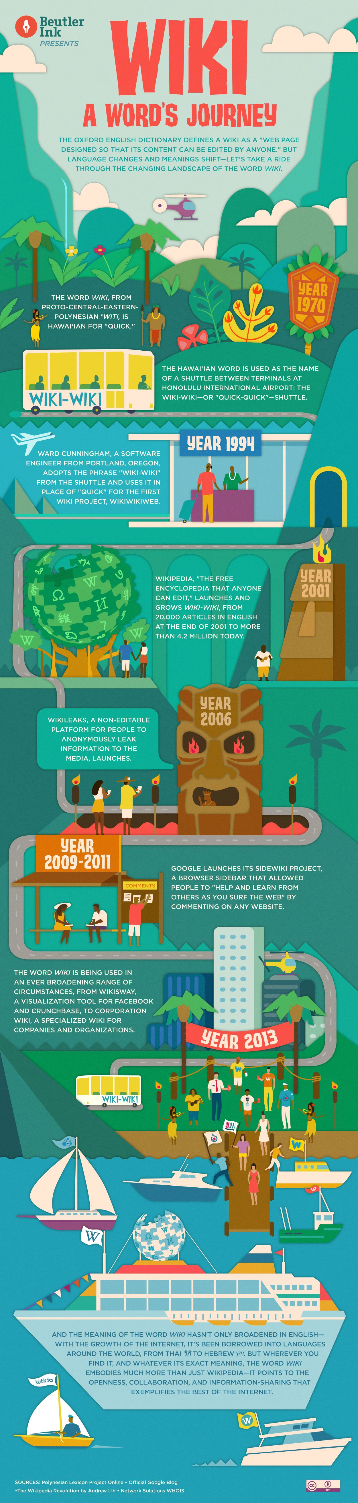 The Wiki Journey Infographic E Learning Infographics Educational Infographic Infographic Elearning