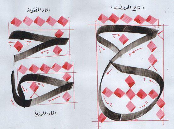 دراسة حروف الثلث واتصالاتها كتبها الخطاط الحاج حازم فرحان Islamic Calligraphy Calligraphy Art Design Basics