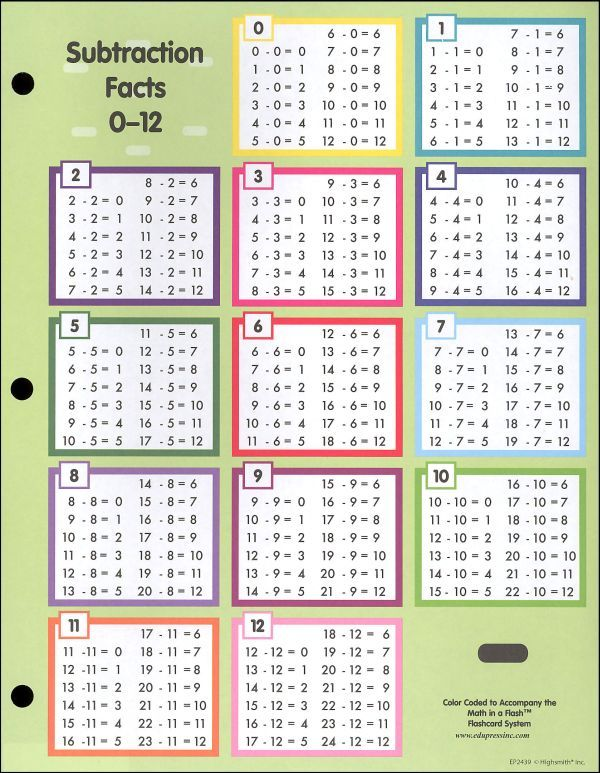 subtraction table chart - Google Search Special Education - subtraction table