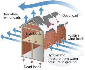 building loads = dead load, wind load, hydrostatic pressure