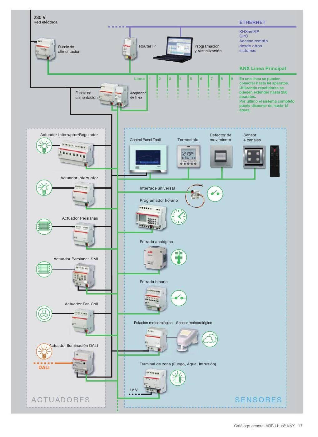 Pleasant Knx Home Automation Wiring Diagram Flisol Home Wiring Digital Resources Minagakbiperorg
