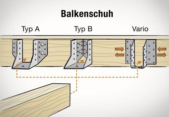Holzbalken verbinden стройка Dachstuhl, Holzbalken und