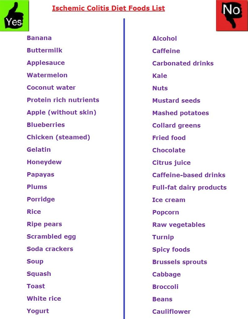 Foods Not To Eat With Crohn S