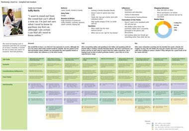 Task Analysis Grid  Design Moodboard    User