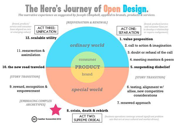 The Hero's Journey of Open Design via @venessamiemis