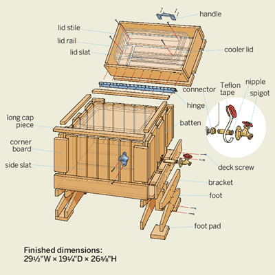 How to build a cedar ice chest illustrations for Wooden beer cooler plans