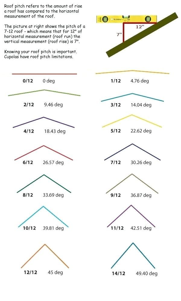 Roof Pitch Visual Reference Chart Roof Truss Design Pitched Roof Roof Trusses